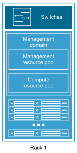 VMware-Cloud-Deployment-Consolidated-Model