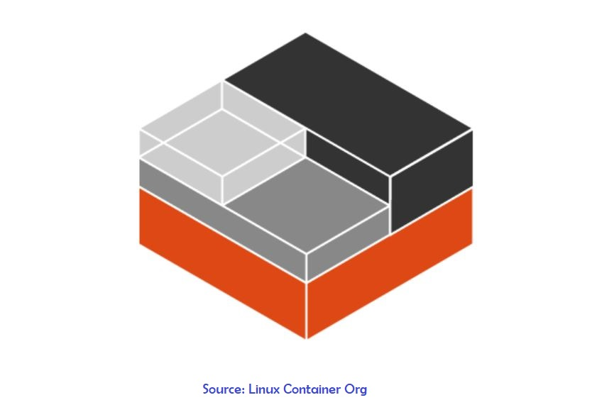 Linux Container Org - TechyGuy