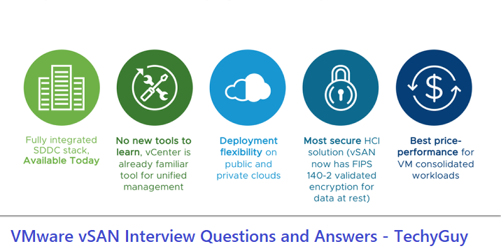 VMware vSAN Interview Questions and Answers