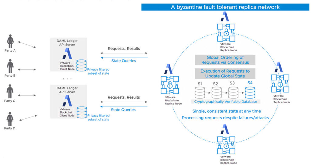 VMware Blockchain Architecture