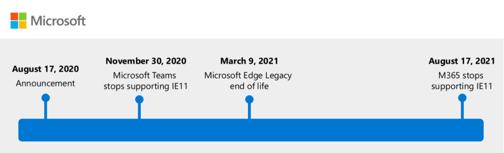 Microsoft 365 apps say farewell to Internet Explorer 11 and Windows 10 sunsets Microsoft Edge Legacy