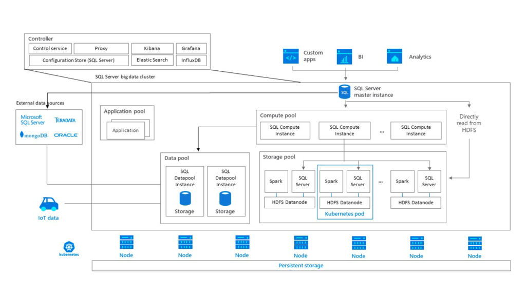 vSphere with Tanzu Now Fully Supports SQL Server 2019 Big Data Clusters